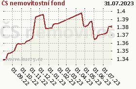 Graf majetku (ČOJ/PL) ČS nemovitostní fond