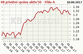 Graf majetku (ČOJ/PL) KB privátní správa aktiv 5D - třída A