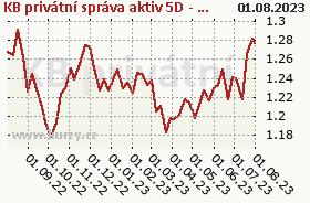 Graf majetku (ČOJ/PL) KB privátní správa aktiv 5D - třída D