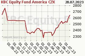 Graf kurzu (ČOJ/PL) KBC Equity Fund America CZK