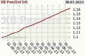 Graf majetku (ČOJ/PL) KB Peněžní trh