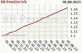 Graf kurzu (ČOJ/PL) KB Peněžní trh