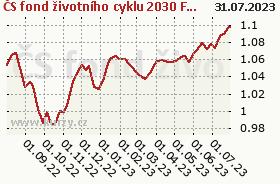 Graf kurzu (ČOJ/PL) ČS fond životního cyklu 2030 FF