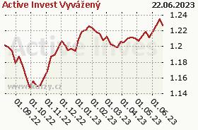 Graf kurzu (ČOJ/PL) Active Invest Vyvážený