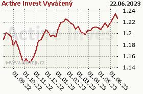 Graf majetku (ČOJ/PL) Active Invest Vyvážený