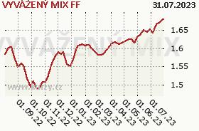 Graf majetku (ČOJ/PL) VYVÁŽENÝ MIX FF