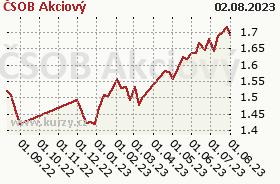 Graf kurzu (ČOJ/PL) ČSOB Akciový