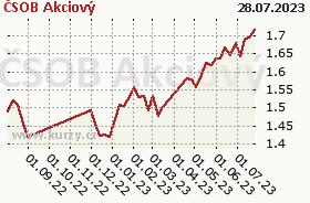 Graf majetku (ČOJ/PL) ČSOB Akciový