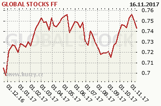 Graf majetku (ČOJ/PL) GLOBAL STOCKS FF