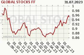 Graf kurzu (ČOJ/PL) ISČS - GLOBAL STOCKS FF