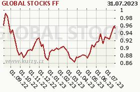 Graf majetku (ČOJ/PL) GLOBAL STOCKS FF
