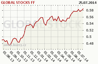 Graf kurzu (ČOJ/PL) ISČS - GLOBAL STOCKS FF