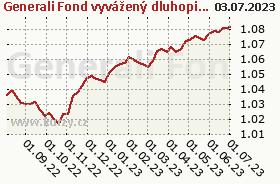 Graf kurzu (ČOJ/PL) Generali Fond vyvážený dluhopisový