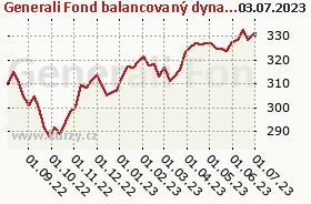 Graf kurzu (ČOJ/PL) Generali Fond balancovaný dynamický