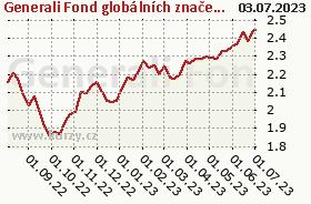 Graf kurzu (ČOJ/PL) Generali Fond globálních značek