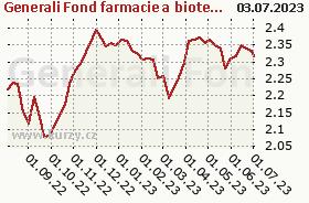Graf majetku (ČOJ/PL) Generali Fond farmacie a biotechnologie