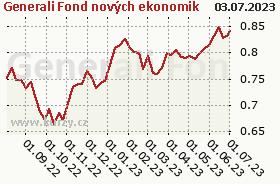 Graf kurzu (ČOJ/PL) Generali Fond nových ekonomik