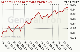 Graf kurzu (ČOJ/PL) Generali Fond nemovitostních akcií