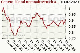 Graf majetku (ČOJ/PL) Generali Fond nemovitostních akcií
