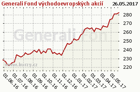 Graf kurzu (ČOJ/PL) Generali Fond východoevropských akcií