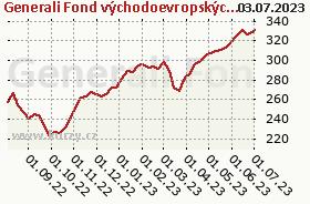 Graf majetku (ČOJ/PL) Generali Fond východoevropských akcií