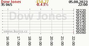 Dow Jones DJI