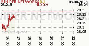 JUNIPER NETWORKS JNPR