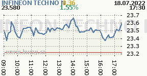INFINEON TECHNO N IFX.DE