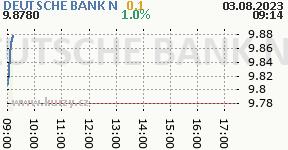 DEUTSCHE BANK N DBK.DE