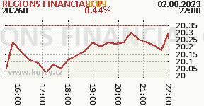 REGIONS FINANCIAL CP RF
