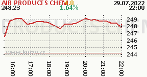 AIR PRODUCTS CHEM APD