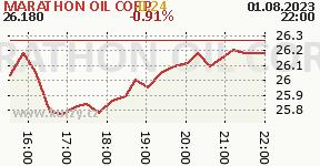 MARATHON OIL CORP MRO