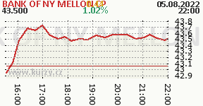 BANK OF NY MELLON CP BK
