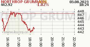 NORTHROP GRUMMAN NOC