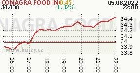 CONAGRA FOOD INC CAG