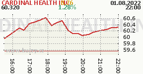 CARDINAL HEALTH INC CAH