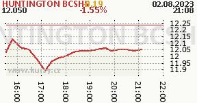 HUNTINGTON BCSHS HBAN