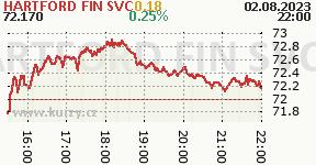 HARTFORD FIN SVC HIG