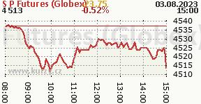 S&P Futures (Globex) GSPC