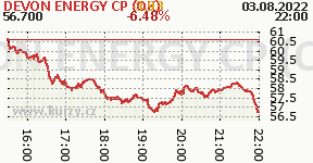 DEVON ENERGY CP (OK) DVN