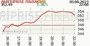 AMERIPRISE FINANCIAL AMP