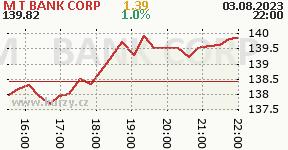 M&T BANK CORP MTB