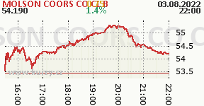 MOLSON COORS CO CL B TAP