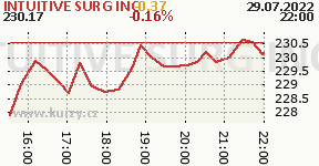INTUITIVE SURG INC ISRG