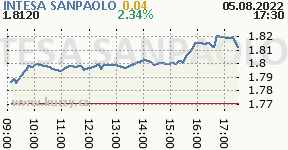 INTESA SANPAOLO ISP.MI