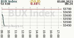 BUX Index BUX