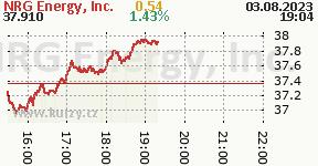 NRG Energy, Inc. NRG