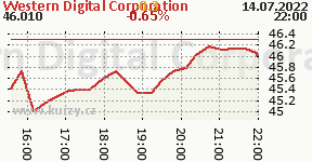 Western Digital Corporation WDC