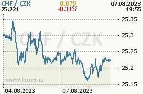 Online graf švýcarský frank a česká koruna - 2 dny