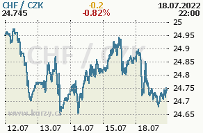 Online graf švýcarský frank a česká koruna - 5 dní